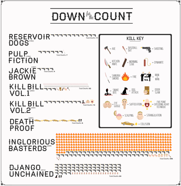 Quentin Tarantino_Bodycount Infographic