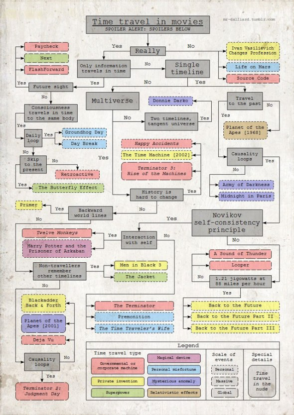 Time-Travel-Flow-Chart
