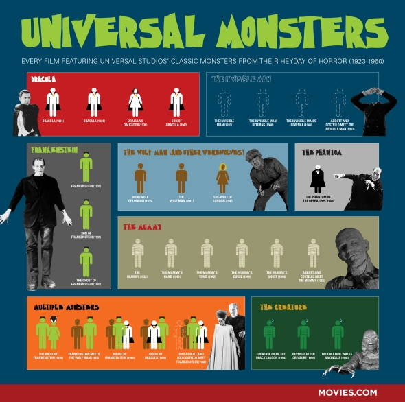 Universal-Monsters_infographic